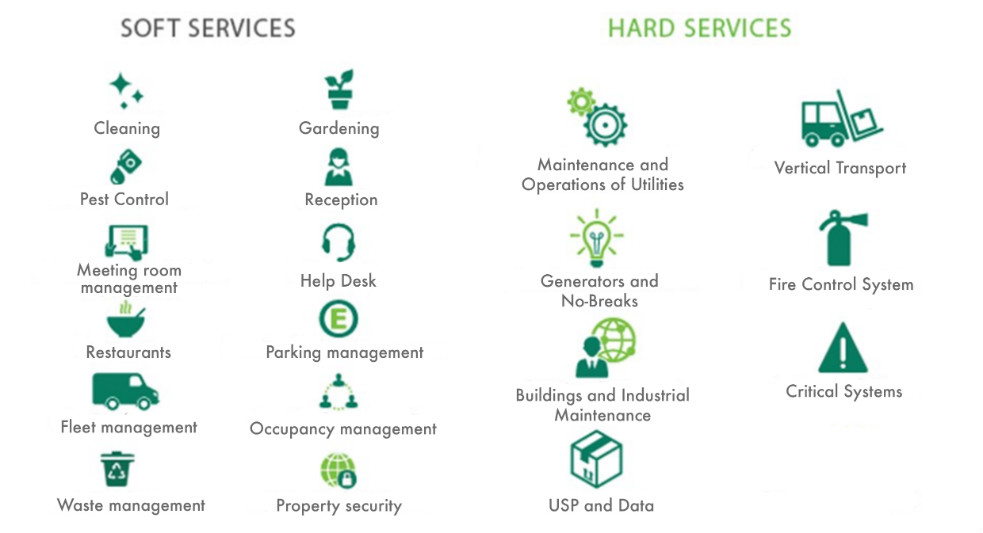 cbre-brazil-facilities-infographic